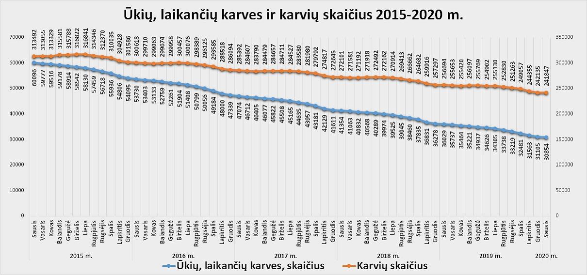 1 pav. Ūkių, laikančių karves, ir karvių skaičius 2015-2020 m.