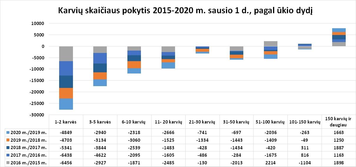 8 pav. Karvių skaičiaus pokytis 2015-2020 m. sausio 1 d., pagal ūkio dydį