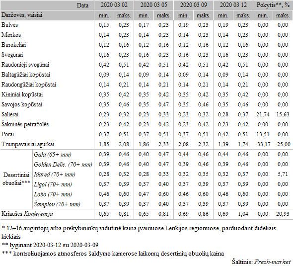 Bulvių, daržovių ir vaisių kainos* Lenkijos didmeninės prekybos bazėse 2020-03-02–2020-03-12, EUR/kg